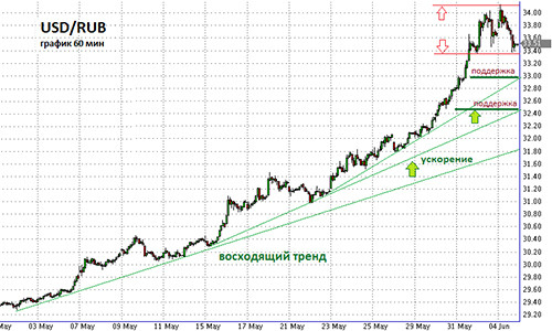 График курса валюты