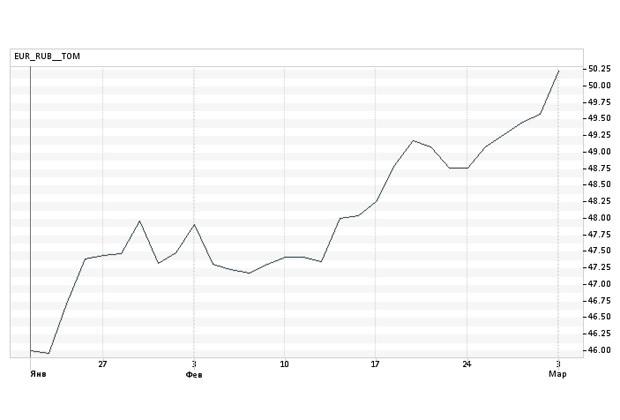 Курс доллара к рублю 2014