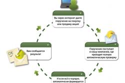 Механизм интернет-трейдинга